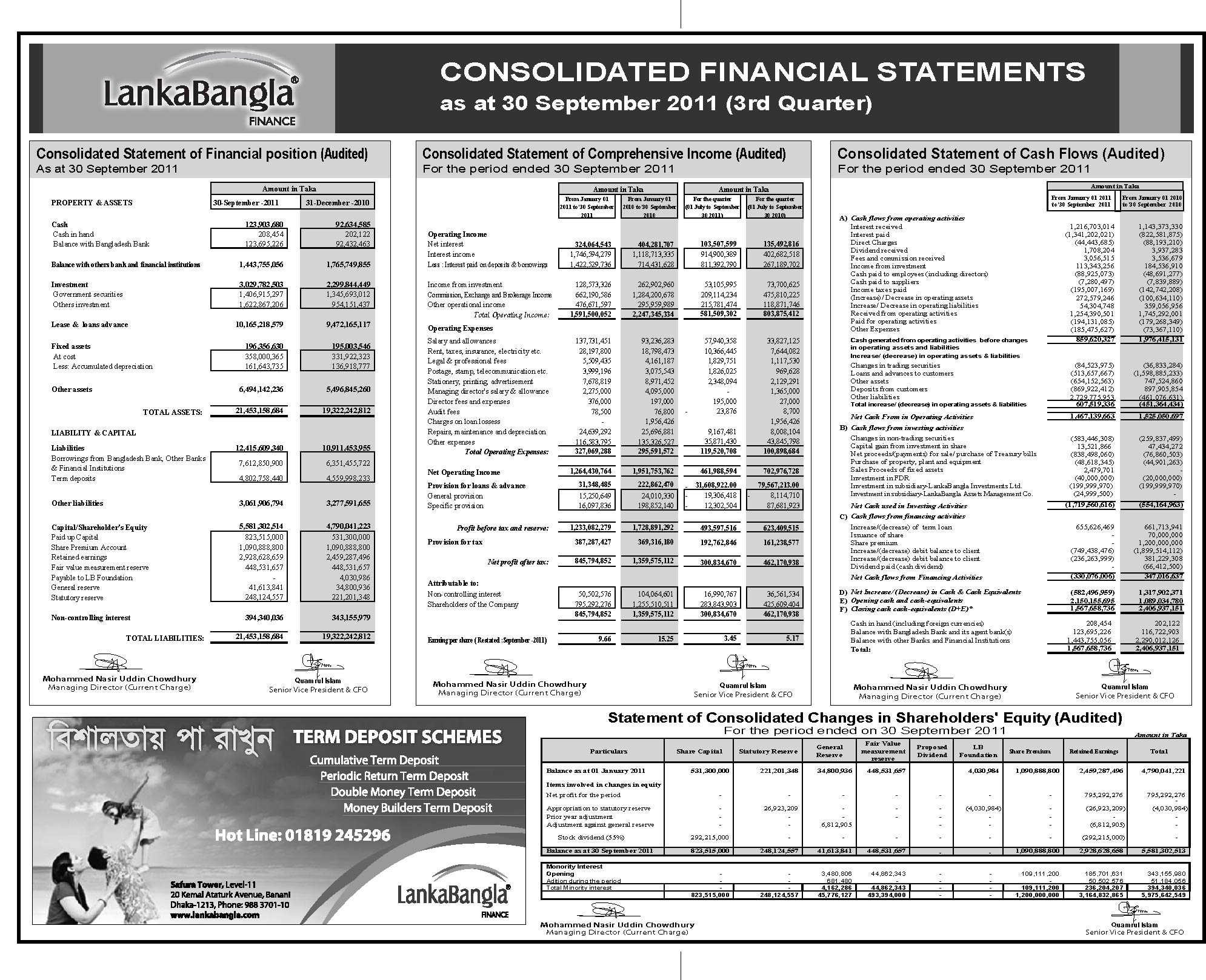 lankabangla finance limited Experience the lankabangla finance  branches search tool locate us and  find.